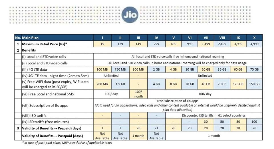 Reliance Jio SIM Plans, FAQ and Everything You Need to Know