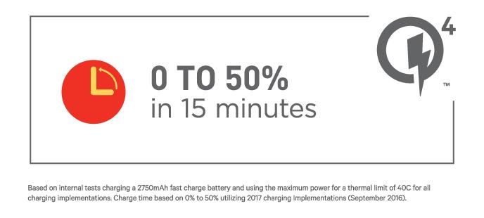 50% charge in 15 mins