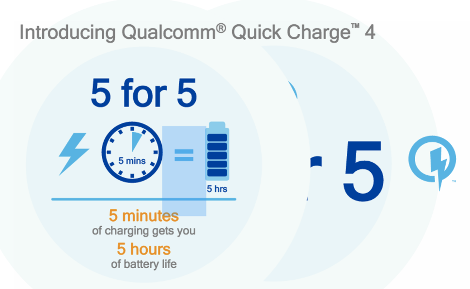 Qualcomm Quick Charge 4.0 5 hours of battery life on just 5 minutes charge